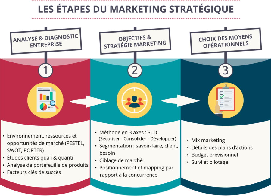 7 Diagnostic Tools for Marketing