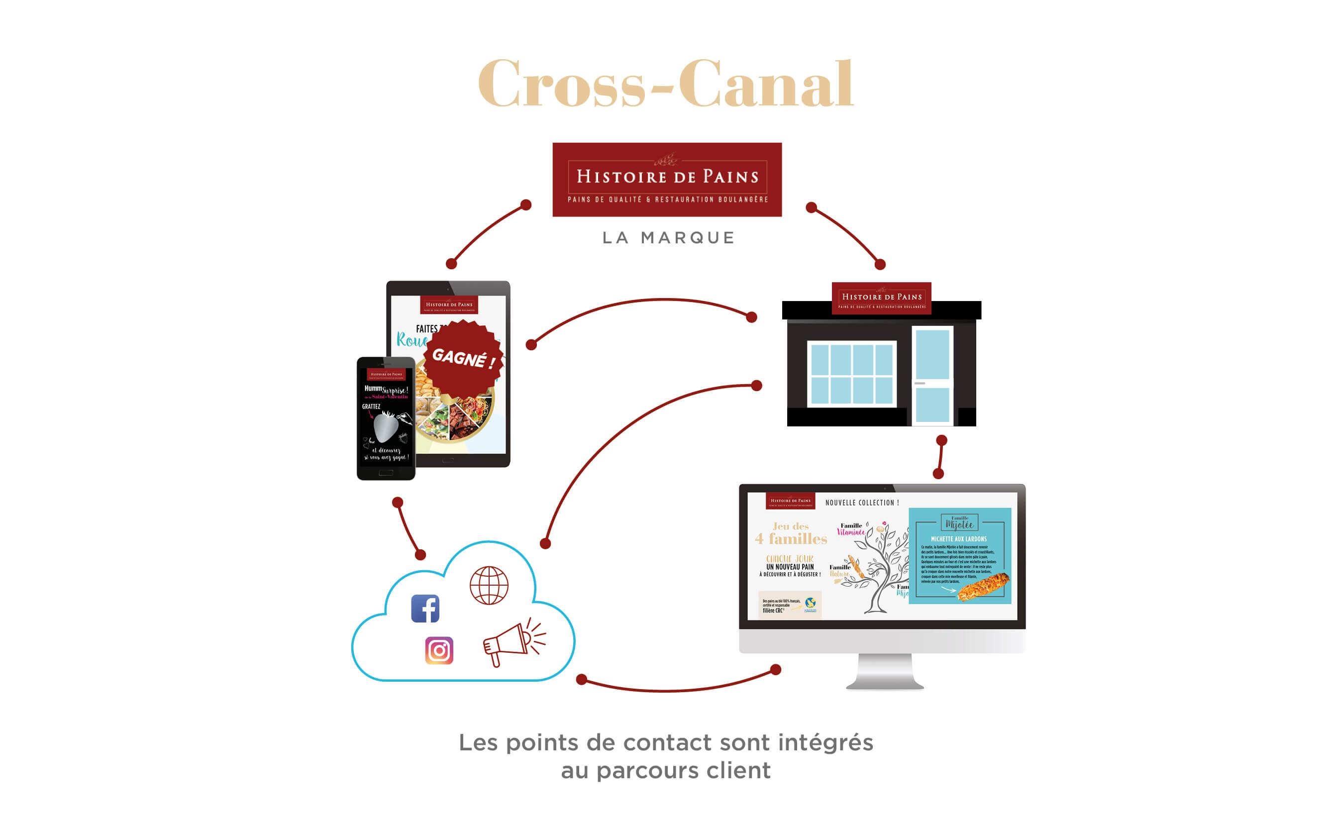 franchise et la communication cross-canal