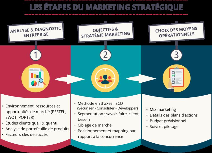 Les étapes du marketing stratégique