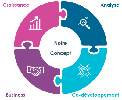 le concept MBD Open Marketing